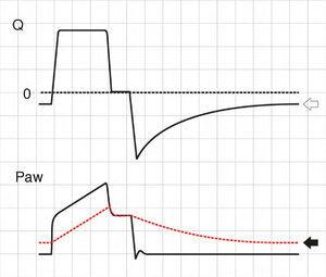 Schematic representation showing Q and Paw tracings during volume-controlled ventilation (VCV) in a patient with auto-PEEP. The behavior of Palv (dotted line) has been overlaid upon the Paw tracing. Note that at the end of expiration, Q does not return to 0 (hollow arrow). This persistent flow is explained by the persistent pressure gradient between Palv and Paw (solid arrow).