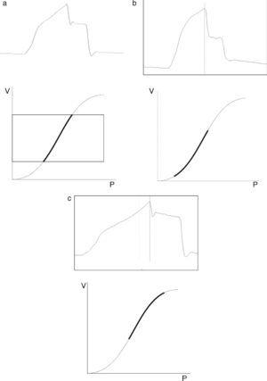 Paw tracings corresponding to patients subjected to volume-controlled ventilation: (a) SI≈1; (b) SI≈1.3; (c) SI≈0.6. The lower portion shows the region of the pressure–volume ratio in which ventilation is taking place.
