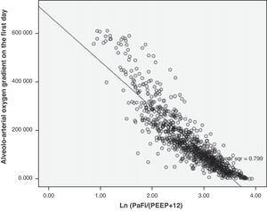 Dispersion plot between Grad(A-a)O2 and PaFip, with the line that best fits to the model. R2=0.8.