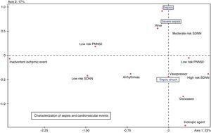 Sepsis and cardiovascular events characterization factorial plot.