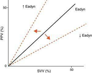 Effect of changes in arterial tone on the ratio between PPV and the SVV. Eadyn, dynamic arterial elastance; PPV, pulse pressure variation; SVV, stroke volume variation.