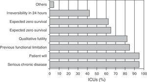 Frequency of application of each criterion in the different hospitals in deciding LSTL before admission to the ICU.