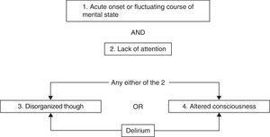 Flow chart of the Confusion Assessment Method for the Intensive Care Unit (CAM-ICU).