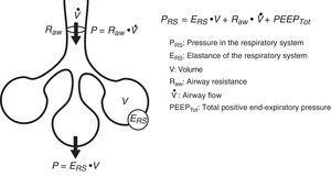 Equation of motion. The equation of motion of the respiratory system relates the pressure in the system to the different values of volume and air flow, and to the mechanical characteristics of the system (elastance and resistance).