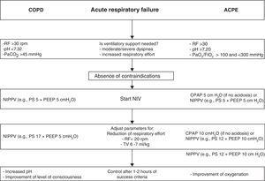 Application of noninvasive ventilation in acute respiratory failure in chronic obstructive pulmonary disease with hypercapnic decompensation, and in acute cardiogenic pulmonary edema. The ventilatory parameters used are orientative according to tolerance of the technique and the presence of leakage. CPAP, continuous positive airway pressure; ACPE, acute cardiogenic pulmonary edema; COPD, chronic obstructive pulmonary disease; RF, respiratory frequency; PEEP, positive end-expiratory pressure; NIPPV, noninvasive ventilation with inspiratory support (PS, pressure support; BiPAP, proportional assist ventilation, etc.); TV, tidal volume.