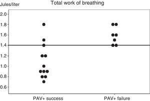 Individual work of breathing (WOB) values of the two groups of patients, recorded in the first hour after starting proportional assist ventilation plus (PAV+) and in the clinical and respiratory stability phase. A horizontal line shows the best cut-off value for predicting the results of PAV+.