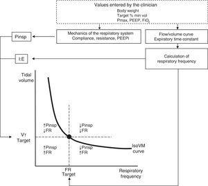 Functioning of ASV. Before starting, the clinician enters the data referred to patient weight, percentage minute-volume (estimated a priori according to the patient and disease condition), FiO2, PEEP and the maximum inspiratory pressure limit (Pmax). Analysis of the flow-volume curve determines the expiratory time constant, and minimum squares fitting is used to calculate the respiratory mechanics and the presence of intrinsic PEEP. The closed-loop control algorithm of the ASV system adjusts the inspiratory pressure according to the iterative equation derived from Otis and Mead. The combinations of target minute-volume and frequency are continuously adjusted to reach and keep the patient on the minute-isovolumetric curve (IsoVM).