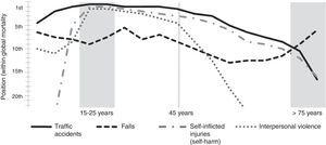 Positioning of the causes of trauma mortality with respect to global mortality; variation according to patient's age.