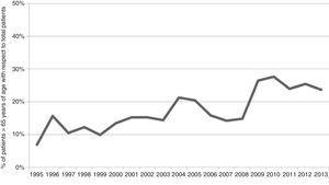 Evolution over time of the percentage of patients over 65 years of age among the severe trauma population.
