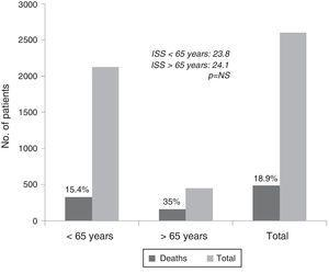 Differences in trauma mortality among patients over and under 65 years of age.
