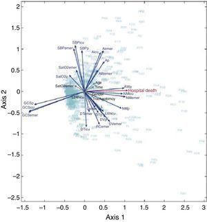 HJ-Biplot multivariate analysis of the variables related to in-hospital mortality. Ap: pre-hospital anisocoria; Aicu: anisocoria in ICU; Aemer: anisocoria in emergency care; RCemer: red cell concentrates in emergency care; DTp: pre-hospital thoracic drainage; DTicu: thoracic drainage in ICU; DTemer: thoracic drainage in emergency care; DVp: pre-hospital vasoactive drugs; DVemer: vasoactive drugs in emergency care; GCSp: pre-hospital GCS; GCSemer: GCS in emergency care; GCSicu: GCS in ICU; L: lactate upon admission to ICU; L24hicu: lactate after 24h in ICU; L6hicu: lactate after 6h in ICU; Lemer: lactate in emergency care; NMp: pre-hospital non-reactive mydriasis; NMicu: non-reactive mydriasis in ICU; NMemer: non-reactive mydriasis in emergency care; SatO2p: pre-hospital SatO2; SatO2emer: SatO2 in emergency care; SBPp: pre-hospital systolic BP; SBPicu: systolic BP in ICU; SBPemer: systolic BP in emergency care; Time: time to arrival in hospital; AWp: pre-hospital airway; AWemer: airway in emergency care.