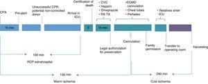 Time limits conditioning program suitability. CVC: central venous catheter; ECMO: extracorporeal membrane oxygenation; CRA: cardiorespiratory arrest; CPR: cardiopulmonary resuscitation; RX TX: chest X-rays.