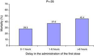 Relationship between delay in antibiotic administration and in-hospital mortality.