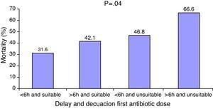 Relationship between delay in antibiotic administration and the inadequacy of such treatment and in-hospital mortality.