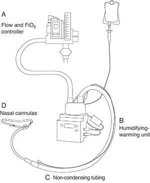 Schematic representation of the high-flow oxygen therapy system. A: Flow and FiO2 controller. B: Humidifying-warming unit. C: Non-condensing tubing. D: Nasal cannula.