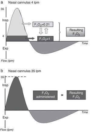 Dilution of the administered oxygen using a low- (a) and high-flow system (b). Dark gray: oxygen; light gray: room air. During normal inspiration, the peak inspiratory flow (PIF) demand is 30–40l/min. With the use of high-flow oxygen therapy, the administered FiO2 would equal the real FiO2, while in the case of a low-flow system the real FiO2 would be less than the administered FiO2.