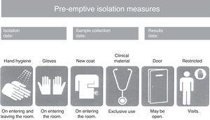 Patient pre-emptive isolation identification card.