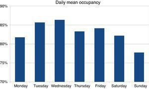 Mean occupancy of all the Departments of Intensive Care Medicine according to the day of the week.