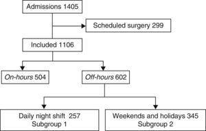 Patient flow chart.