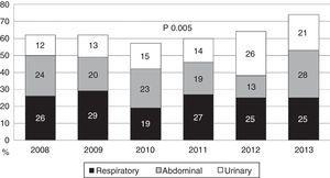 Origin of sepsis in the patients admitted to the ICU due to severe sepsis/septic shock.