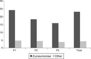 Incidence of bacteremic episodes over the 3 periods.