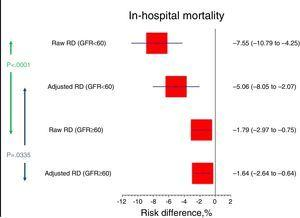 Raw and adjusted in-hospital mortality differences.