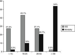 Distribution of cases according to the Injury Severity Score and associated mortality in each group.