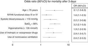 Independent predictors of mortality after three days.