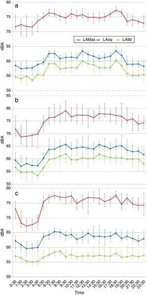 Hourly averages of the acoustic parameters. (a) Adult intensive care unit. (b) Pediatric intensive care unit. (c) Neonatal intensive care unit of the hospital. dBA: decibels A; LAeq: equivalent noise level; LAmax: maximum noise level; LA90: noise level below which 90% of the measurements are found.