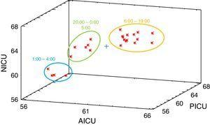 Cluster plot or homogeneous groups of noise levels in the intensive care units based on the nearest neighbor approach (Euclidian metric distance). AICU: adult intensive care unit; NICU: neonatal intensive care unit; PICU: pediatric intensive care unit.