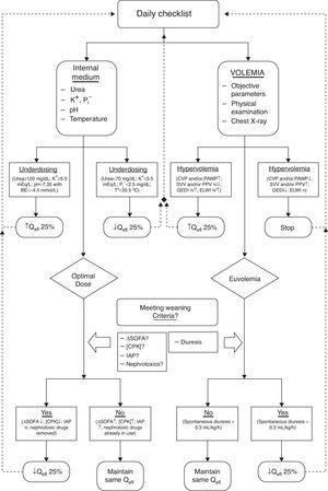 Algorithm for maintenance and withdrawal of CEBPT in critically ill patients. K+: Potassium. P: Phosphorus. BE: base excess. T°: Temperature. CVP: central venous pressure. PAWP: pulmonary wedge pressure. SVV: stroke volume variation. PPV: Variation in pulmonary pressure. GEDI: Overall volume index at the end of diastole. ELWI: Indexed extravascular lung water. Qefl: Effluent flow. ΔSOFA: SOFA Score increase. CPK: Creatine fosfoquinase. IAP: Acute pulmonary edema.