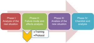 Phases of the project for improving safety in the prevention of venous thromboembolic disease.