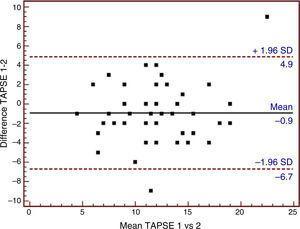 Bland–Altman analysis of tricuspid annular plane systolic excursion (TAPSE) using tissue Doppler ultrasound. SD: standard deviation; TAPSE 1: tricuspid annular plane systolic excursion obtained using tissue Doppler by observer 1; TAPSE 2: tricuspid annular plane systolic excursion obtained using tissue Doppler by observer 2.