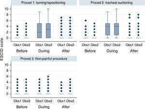 Pain measured with ESCID scale in mechanically ventilated, unable to self-report critically ill patients, by two independent observers before, during and after three different procedures. This figure shows the median scores of the ESCID scale evaluated by two observers according to different situations: before, during and after turning/repositioning, tracheal suctioning and non-painful procedure (rub with a gauze cloth over a portion of healthy skin tissue of the patient). The numbers show a significant increasing of the level of pain during the two painful procedures, that normalized in the assessment after 15min finishing this procedure. However, there were no modifications in the pain level in the three assessment times during the non-painful procedure. There is a good inter-observer concordance. The points are outliers or values outside these limits. Note: Proced: procedure; Obs: observer.