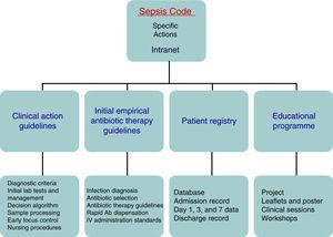 Specific actions of the Sepsis Code programme.