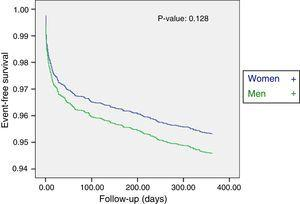 Cox regression curve corresponding to one-year mortality due to all causes.
