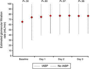 Creatinine clearance during 72h of follow-up based on IABP use. Creatinine clearance was calculated using the Cockcroft–Gault-formula. *Plots showing the median and interquartile.