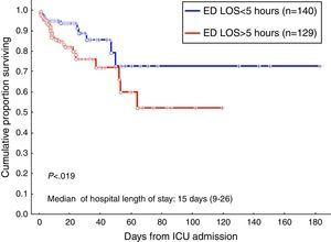 Survival curve of patients admitted to the ICU from the emergency department according to ED LOS using the Kaplan–Meier method. Vertical axis represents estimated probability of survival. Horizontal axis represents time in days after ICU admission. Blue line indicates patients with ED LOS <5h and red line indicates patients with ED LOS >5h (log-rank p<0.019).