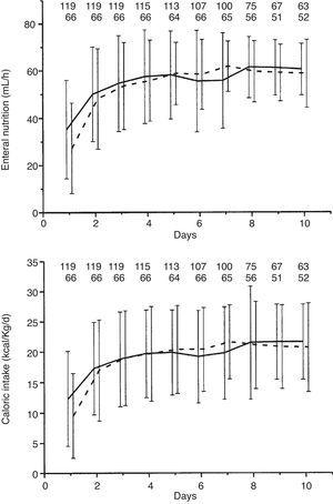 Daily enteral nutrition volume (in mL/h) and daily caloric intake (in kcal/kg/d) given to uninfected (solid line) and infected (dash line) patients, up to 10 days after ICU admission. Numbers up of the figure represent the patients uninfected and infected for each day.