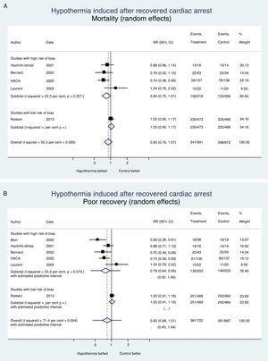 Hypothermia induced in recovered cardiac arrest. Mortality and neurological recovery (random-effects meta-analysis modela). (A) Effect of hypothermia on mortality. (B) Effect of hypothermia on neurological recovery. The confidence intervals, and the estimated prediction intervals are includeda. The random-effects meta-analysis model penalizes studies of large samples and low risk of bias such as Nielsen's compared to studies of small samples and high risk of bias.