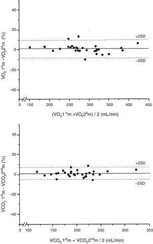 Graphic representation according to Bland and Altman of the percentage differences in the two consecutive values of VO2 and VCO2 of each patient measured at FiO2=0.4 with respect to the mean value of both measurements in mL/min.