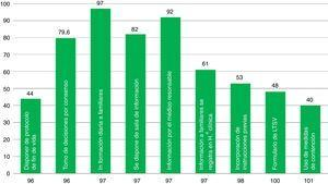 Presence of elements associated with quality indicators in the different ICUs of our survey.