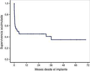 Overall survival of the global cohort from venoarterial extracorporeal membrane oxygenation (VA-ECMO) implantation. The overall survival rate after 30 days and 12 and 36 months was 59%, 46% and 41%, respectively.