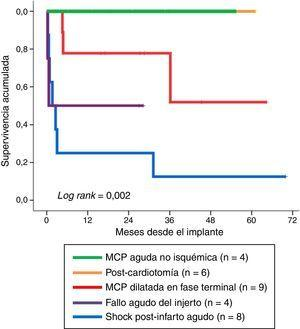 Overall survival of the patients following withdrawal of venoarterial extracorporeal membrane oxygenation (VA-ECMO), according to the indication of mechanical support.