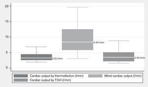 Boxplot of the three cardiac output measurements.