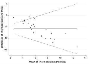 Bland–Altman limits of agreement – thermodilution vs. mitral measurement.