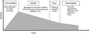 Model of critical condition. Edited by Angus and Carlet.11 CCMD: critical care medicine department. a Set of prevention measures 'ABCDEF': (A) prevention and management of pain&#59; (B) sedative withdrawal test. Spontaneous breathing trial&#59; (C) choice of analgesia and sedation&#59; (D) prevention and management of delirium&#59; (E) early mobilization&#59; and (F) involvement of the families.