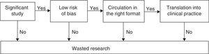 The chain of clinical research.