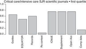 Initiatives from the intensive care journals to improve the chain of clinical research. Measures aimed at reducing wasted clinical reseaches included in the regulations for the authors of intensive medicine journals indexed by SJR within the first quartile (year 2015). From left to right: mentions some guidelines presenting the results&#59; mentions some EQUATOR guidelines&#59; mentions the prior trials registry, or systematic reviews&#59; suggests systematic reviews for the contextualization of original papers&#59; recommends checking through the ICMJE official website&#59; allows the online publication of additional material&#59; mentions some form of free access&#59; mentions policies to improve the shared use of data. Shared d.: shared data&#59; EQUATOR: Enhancing the QUAlity and Transparency of Health Research&#59; ICMJE: International Committee of Medical Journals Editors&#59; Open Acc: Open Access&#59; SR: systematic review&#59; Supplement: additional material&#59; SJR: Scimago Journal Reports.
