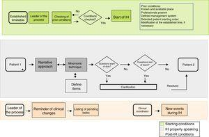 Map of the information handover process.